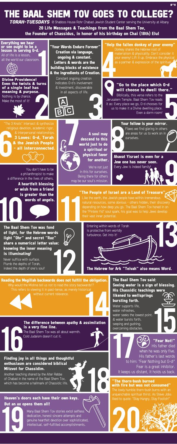 BaalShemTovInfographic20Teachings